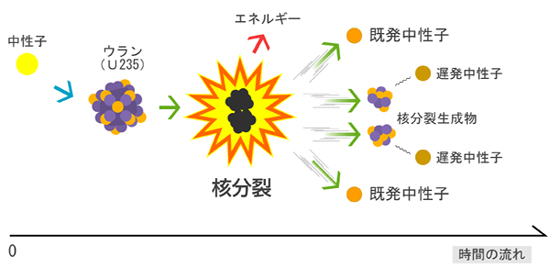 原発を動かす核分裂連鎖反応